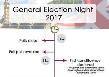 UK General Election Night Infographic