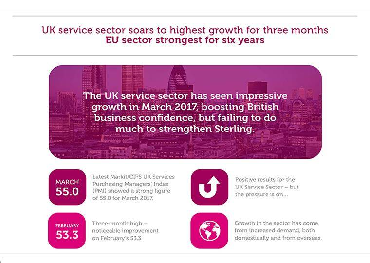 UK and EU Service Sector Infographic