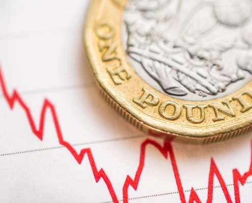 British pound coin placed on a red graph showing currency exchange rate after Sajid Javid's resignation